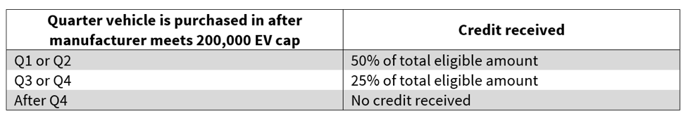 Figure 1 Section 30d Tax Credit Phases Out After 200 000 Ev S Cap Is Reached