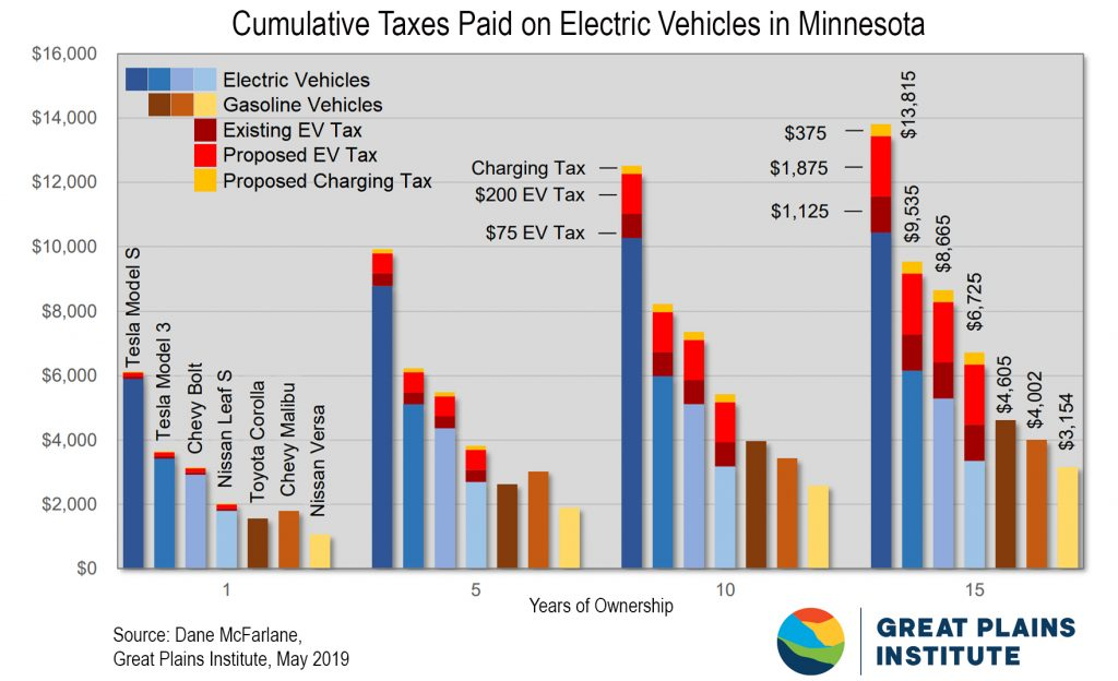 Cumulative Taxes Paid on Electric Vehicles in MN